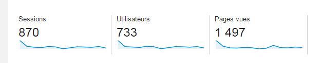 Le résultat qui montre que j'ai fait connaitre mon blog