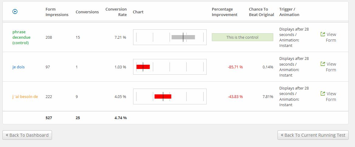 dashboard avec les résultats du split test