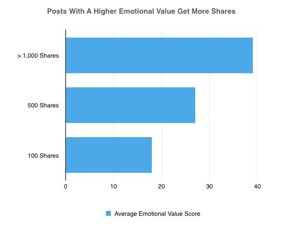 impact de l'emotion sur les titres, exemple de coschedule