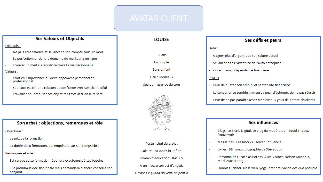 definir avatar client