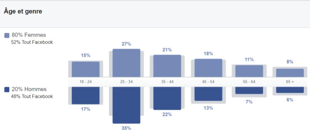 données démographiques Facebook