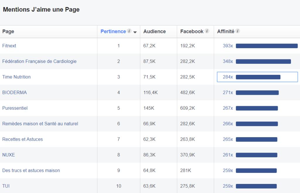 pages suivies sur Facebook