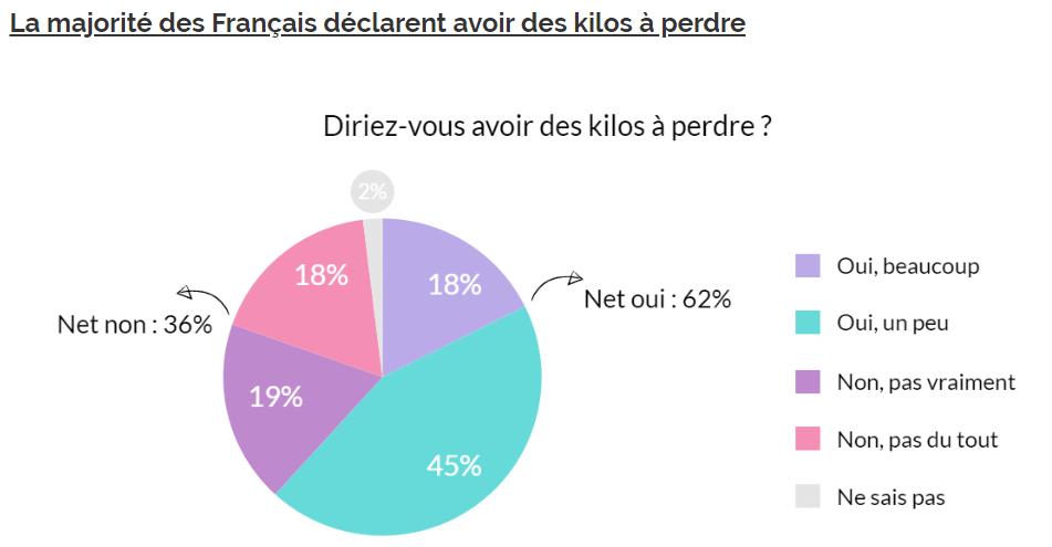 réponses sondages yougov