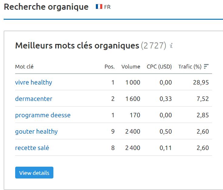 mots-clés organiques semrush
